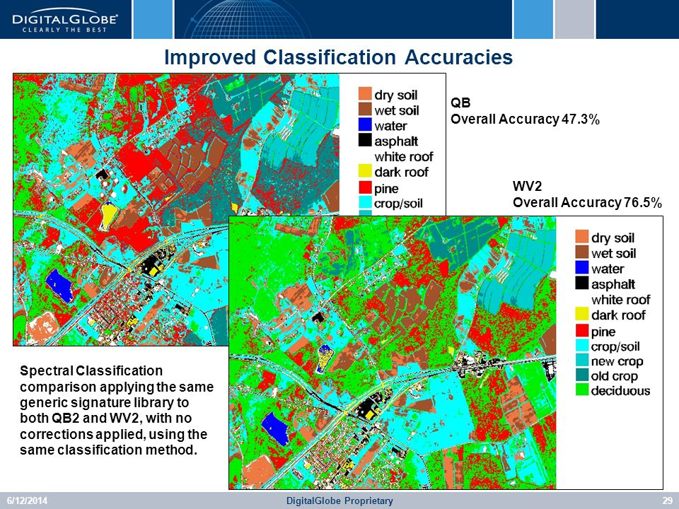 6/12/2014DigitalGlobe Proprietary29 Improved Classification Accuracies QB Overall Accuracy 47.3% WV2 Overall Accuracy 76.5% Spectral Classification comparison applying the same generic signature library to both QB2 and WV2, with no corrections applied, using the same classification method.
