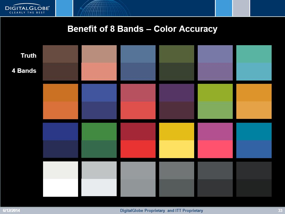 6/12/2014DigitalGlobe Proprietary33 Benefit of 8 Bands – Color Accuracy 6/12/2014and ITT Proprietary33 Truth 4 Bands