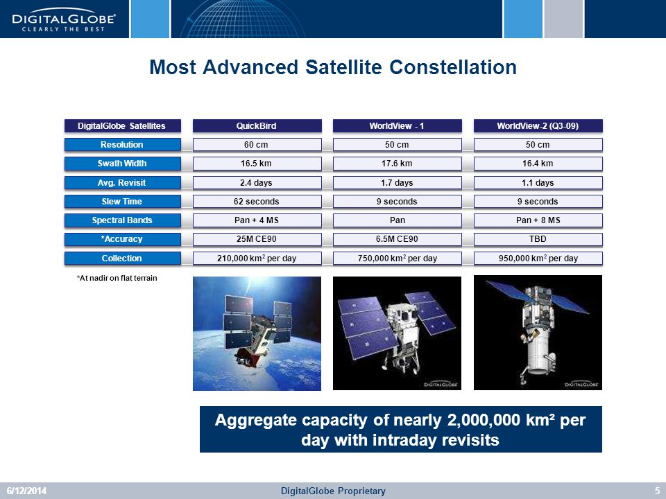 6/12/2014DigitalGlobe Proprietary6 WorldView-2 Has Completed Thermal-Vacuum Testing; On Schedule for Launch Sep/(Early Oct) 2009 6 WorldView-2 Is The First Privately-Funded Next-Gen Satellite In The Industry