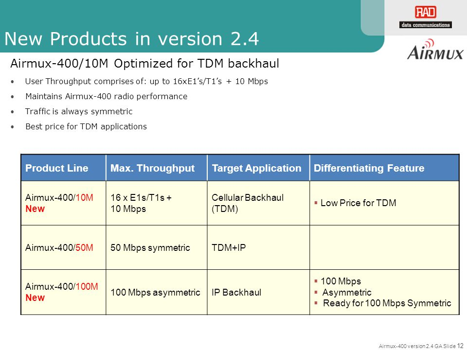 Airmux-400 version 2.4 GA Slide 12 New Products in version 2.4 Product LineMax. ThroughputTarget ApplicationDifferentiating Feature Airmux-400/10M New