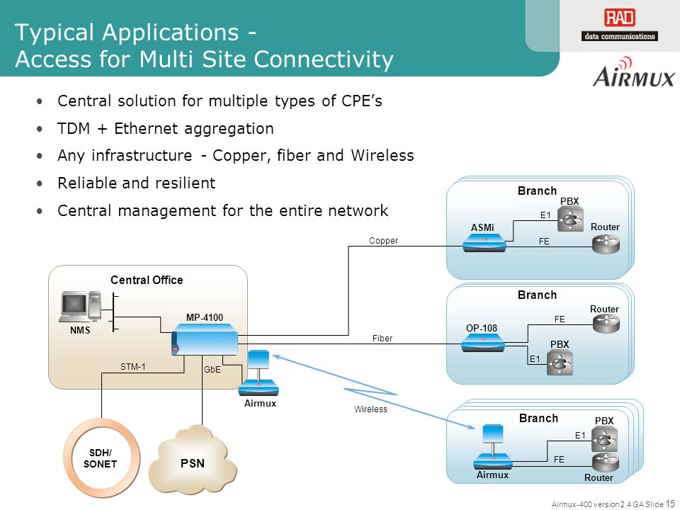 Airmux-400 version 2.4 GA Slide 15 Typical Applications - Access for Multi Site Connectivity Central solution for multiple types of CPEs TDM + Etherne