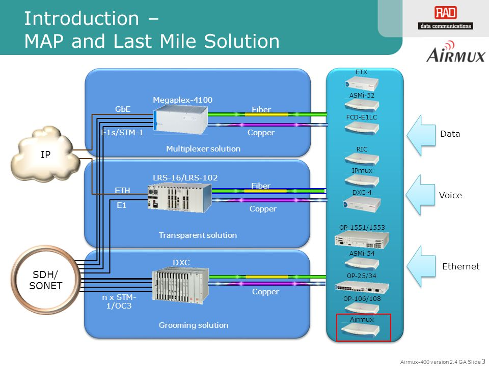 Airmux-400 version 2.4 GA Slide 3 Fiber Introduction – MAP and Last Mile Solution SDH/ SONET E1 GbE LRS-16/LRS-102 ASMi-52 FCD-E1LC IPmux ETX RIC Mega