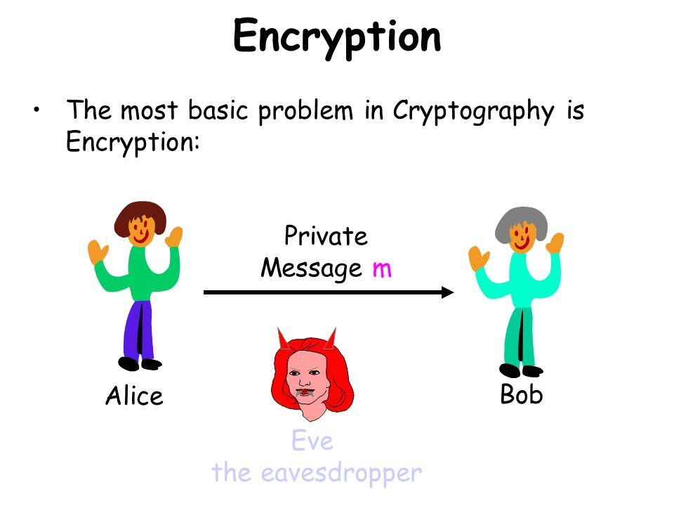 Encryption The most basic problem in Cryptography is Encryption: Alice Bob Private Message m Eve the eavesdropper