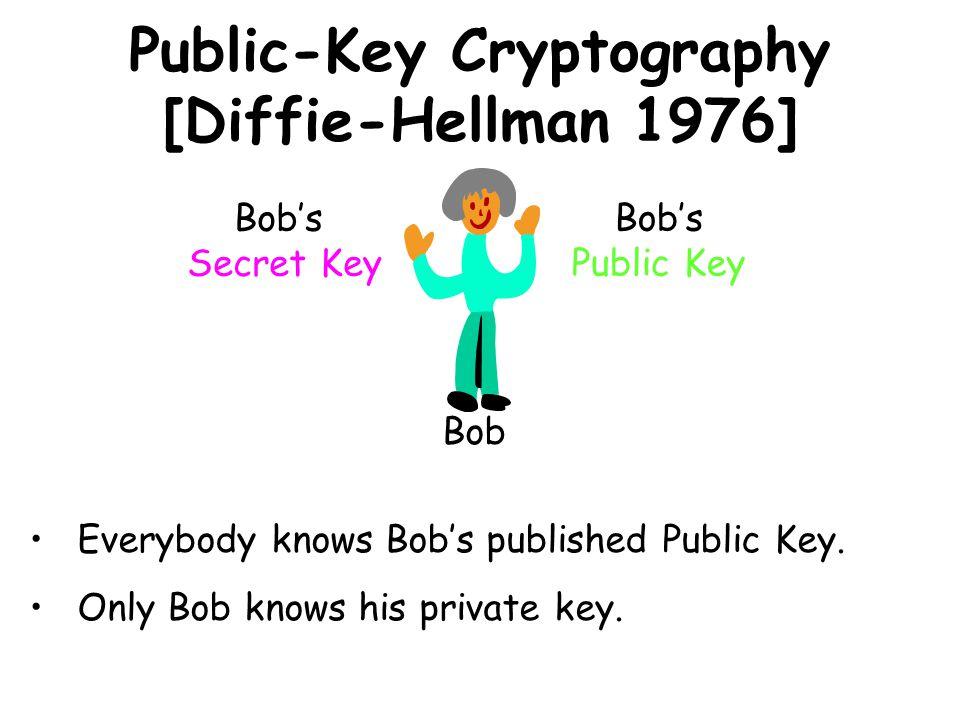 Public-Key Cryptography [Diffie-Hellman 1976] Bobs Public Key Bobs Secret Key Bob Everybody knows Bobs published Public Key. Only Bob knows his privat
