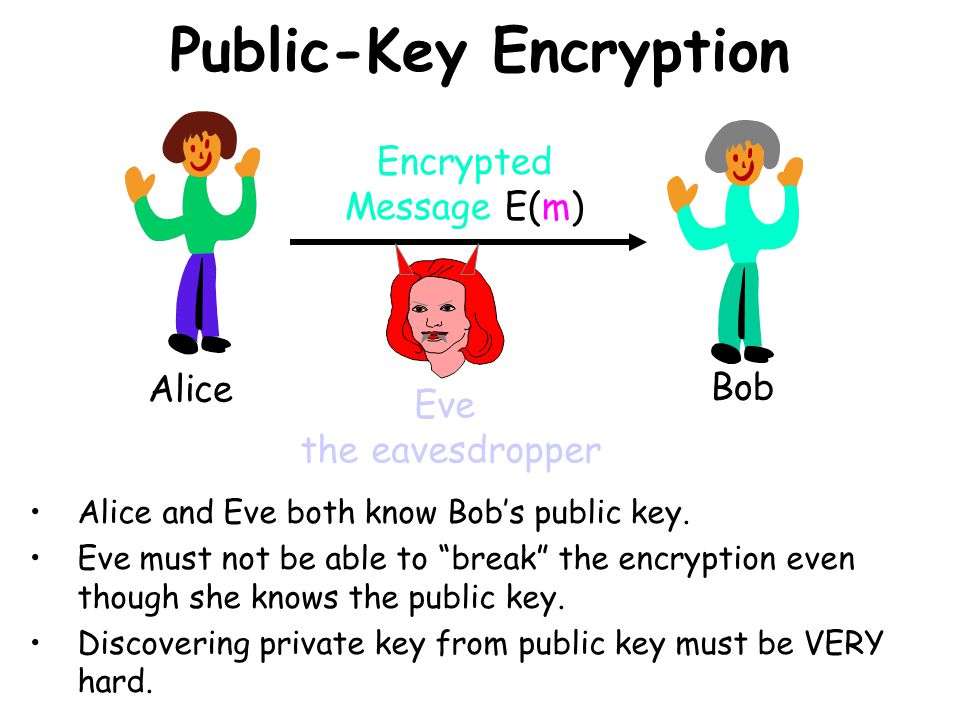 Public-Key Encryption Alice and Eve both know Bobs public key.