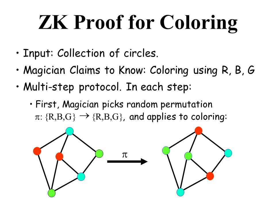 ZK Proof for Coloring Input: Collection of circles.