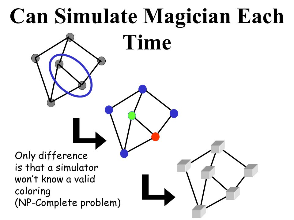 Can Simulate Magician Each Time Only difference is that a simulator wont know a valid coloring (NP-Complete problem)