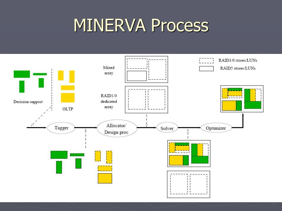 MINERVA Process