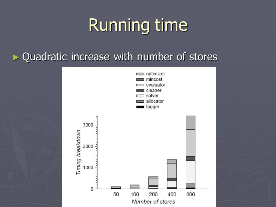 Running time Quadratic increase with number of stores Quadratic increase with number of stores