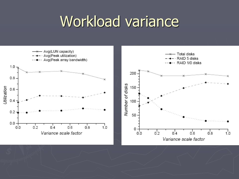 Workload variance
