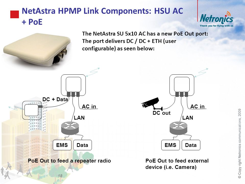 NetAstra HPMP Link Components: HSU AC + PoE 18 AC in LAN DataEMS AC in LAN DataEMS DC out DC + Data PoE Out to feed external device (i.e. Camera) PoE