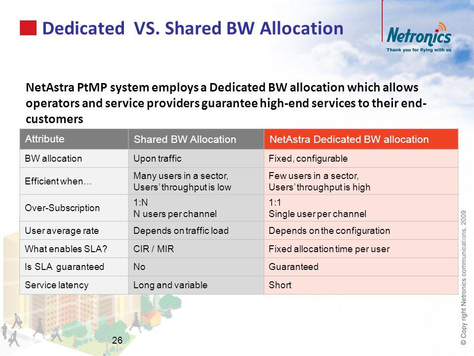 Dedicated VS. Shared BW Allocation Attribute Shared BW AllocationNetAstra Dedicated BW allocation BW allocationUpon trafficFixed, configurable Efficie