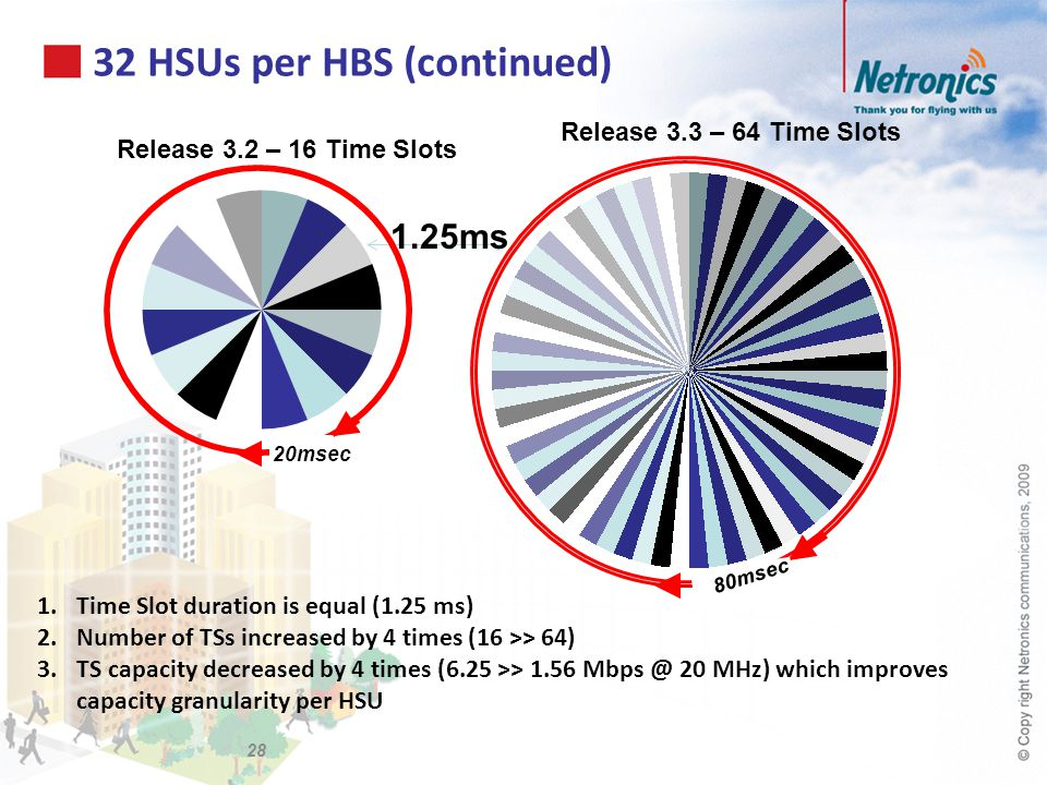 32 HSUs per HBS (continued) 1.Time Slot duration is equal (1.25 ms) 2.Number of TSs increased by 4 times (16 >> 64) 3.TS capacity decreased by 4 times