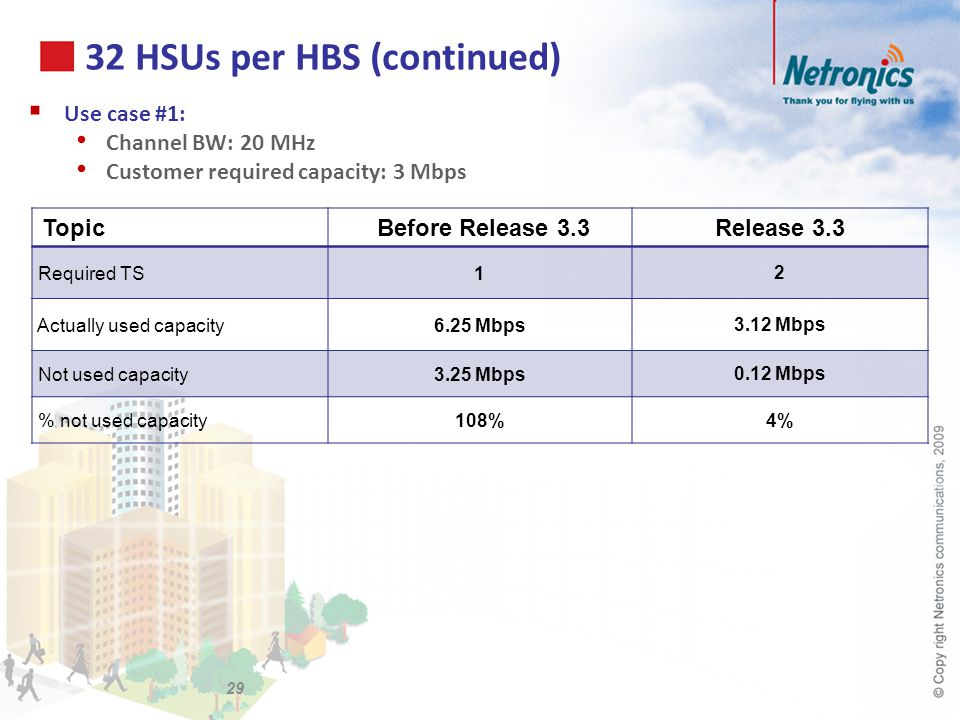32 HSUs per HBS (continued) Use case #1: Channel BW: 20 MHz Customer required capacity: 3 Mbps Topic Before Release 3.3Release 3.3 Required TS1 2 Actu