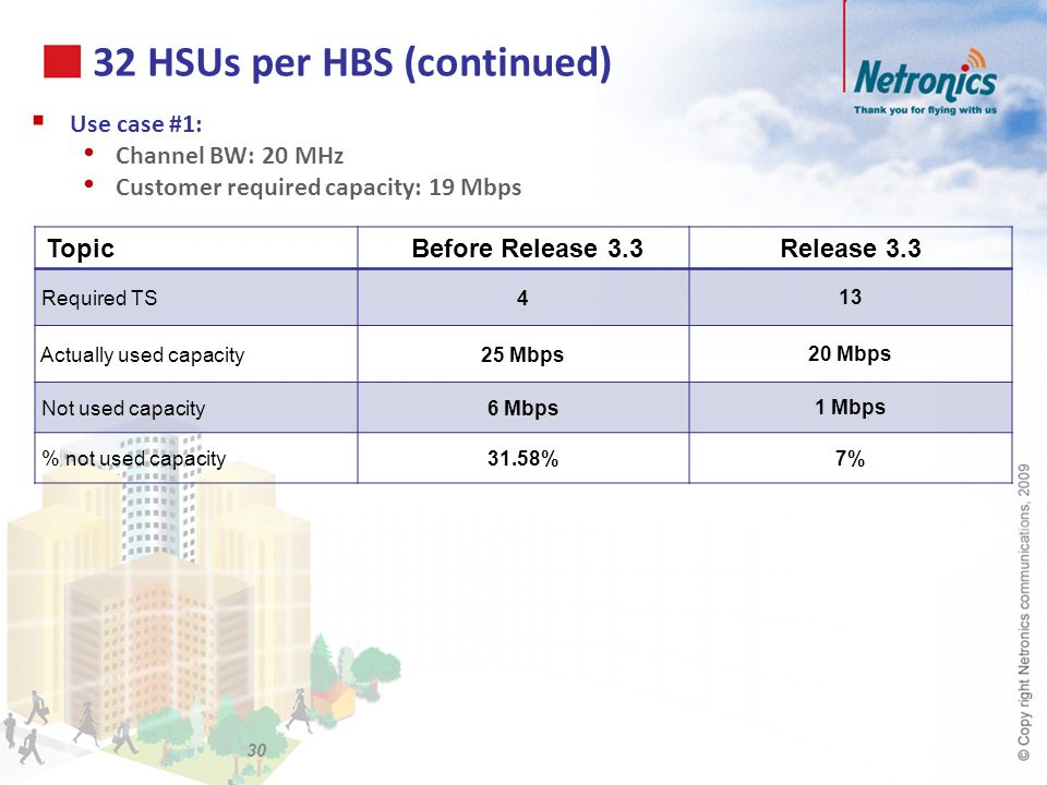 32 HSUs per HBS (continued) Use case #1: Channel BW: 20 MHz Customer required capacity: 19 Mbps Topic Before Release 3.3Release 3.3 Required TS4 13 Ac