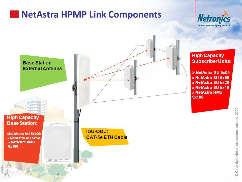 NetAstra HPMP Link Components 4 High Capacity Base Station: »NetAstra AU 5x200 » NetAstra AU 5x50 » NetAstra AMU 5x100 High Capacity Subscriber Units: