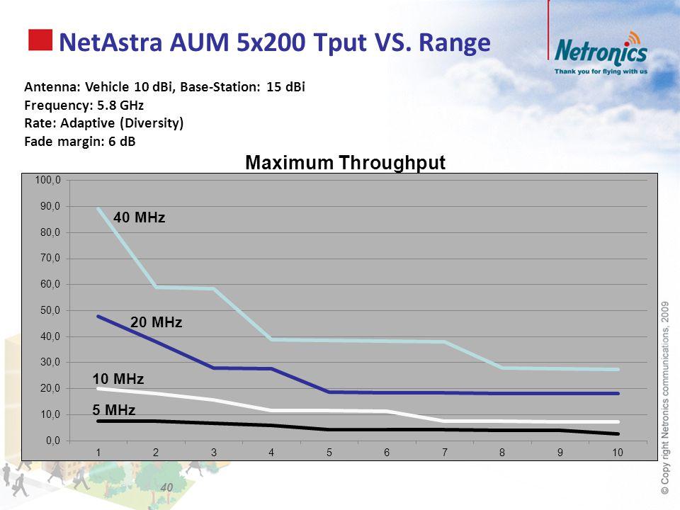 NetAstra AUM 5x200 Tput VS. Range Antenna: Vehicle 10 dBi, Base-Station: 15 dBi Frequency: 5.8 GHz Rate: Adaptive (Diversity) Fade margin: 6 dB Maximu