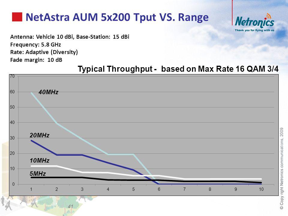 NetAstra AUM 5x200 Tput VS. Range Antenna: Vehicle 10 dBi, Base-Station: 15 dBi Frequency: 5.8 GHz Rate: Adaptive (Diversity) Fade margin: 10 dB Typic