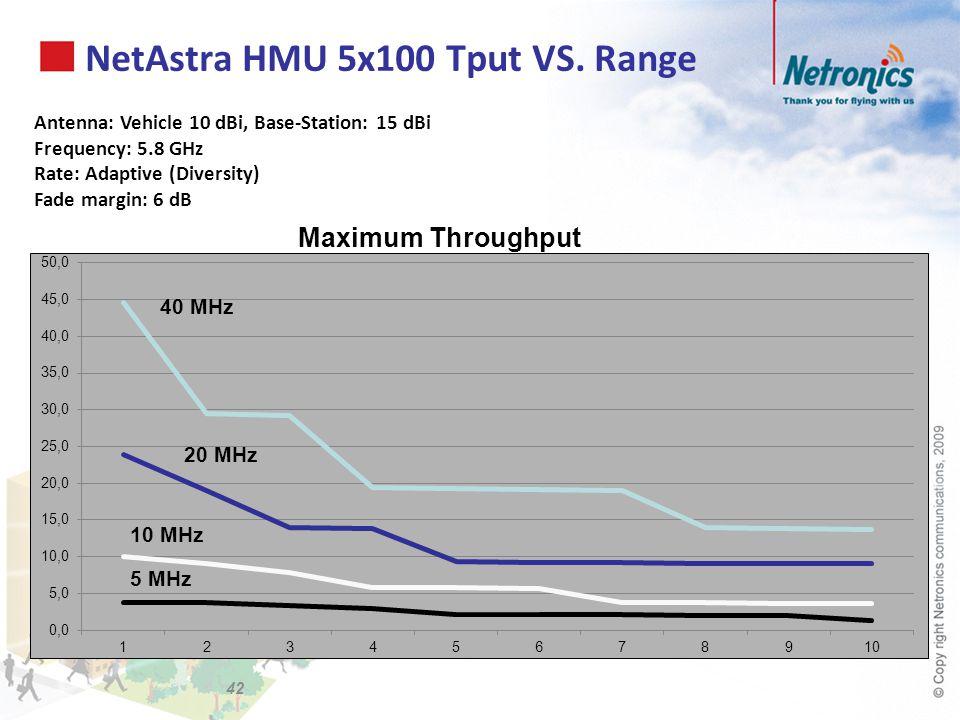 NetAstra HMU 5x100 Tput VS. Range Antenna: Vehicle 10 dBi, Base-Station: 15 dBi Frequency: 5.8 GHz Rate: Adaptive (Diversity) Fade margin: 6 dB Maximu