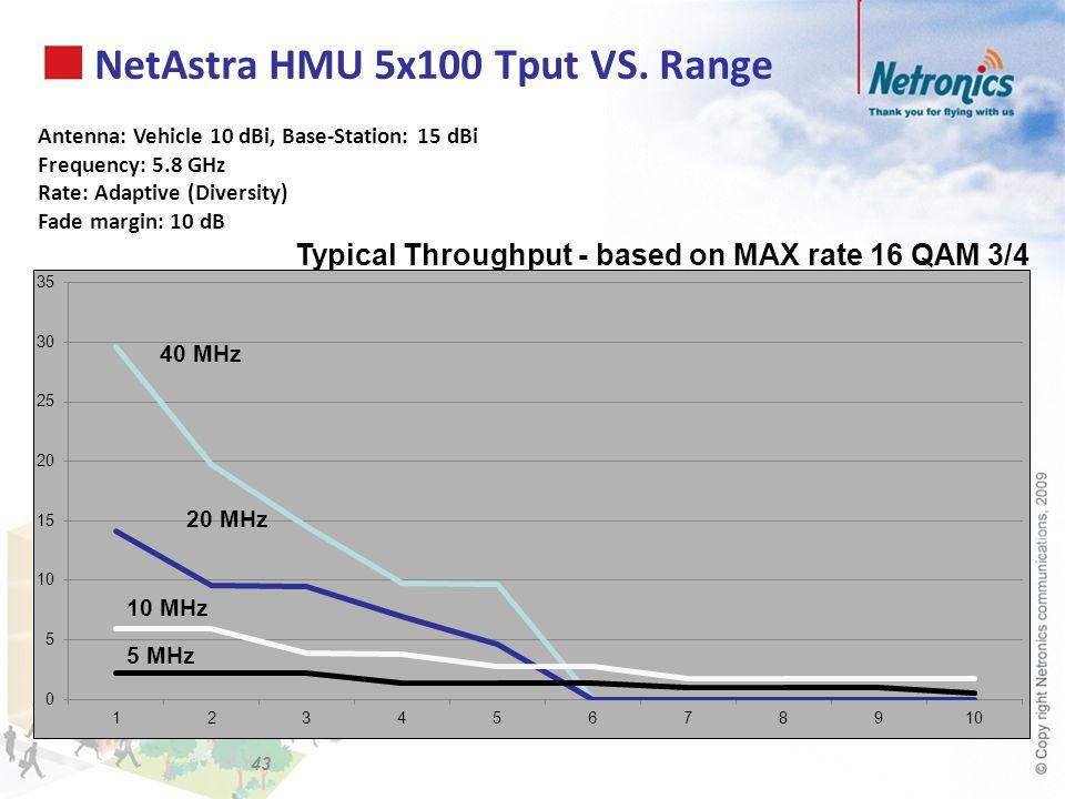 NetAstra HMU 5x100 Tput VS. Range Antenna: Vehicle 10 dBi, Base-Station: 15 dBi Frequency: 5.8 GHz Rate: Adaptive (Diversity) Fade margin: 10 dB Typic