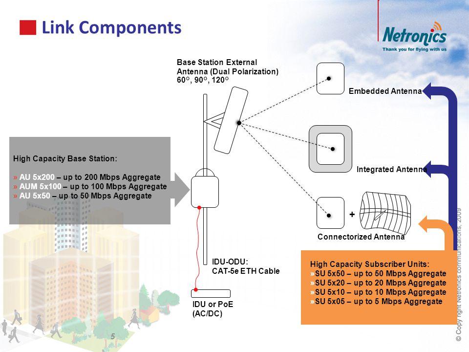 Link Components 5 High Capacity Base Station: » AU 5x200 – up to 200 Mbps Aggregate » AUM 5x100 – up to 100 Mbps Aggregate » AU 5x50 – up to 50 Mbps A
