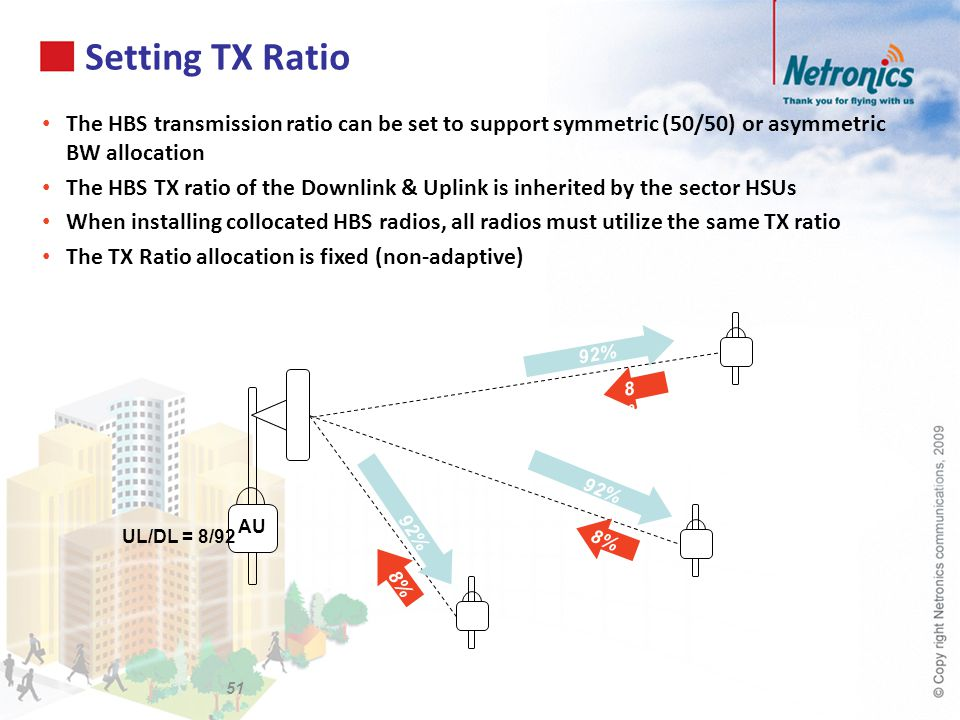 Setting TX Ratio 51 92% AU The HBS transmission ratio can be set to support symmetric (50/50) or asymmetric BW allocation The HBS TX ratio of the Down