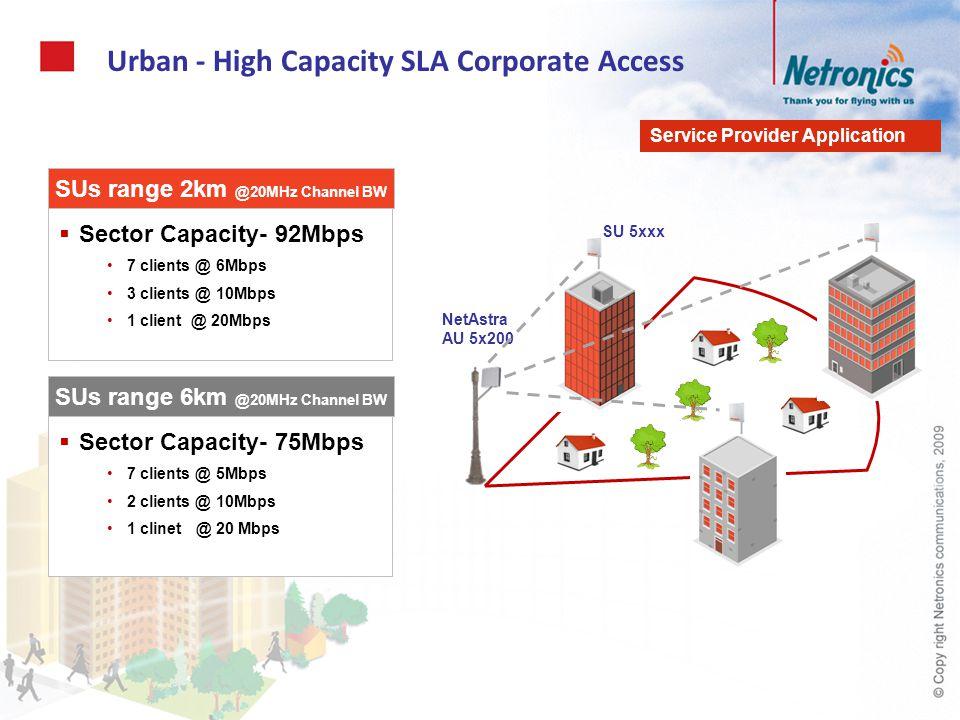 Urban - High Capacity SLA Corporate Access NetAstra AU 5x200 SU 5xxx Sector Capacity- 92Mbps 7 clients @ 6Mbps 3 clients @ 10Mbps 1 client @ 20Mbps SU