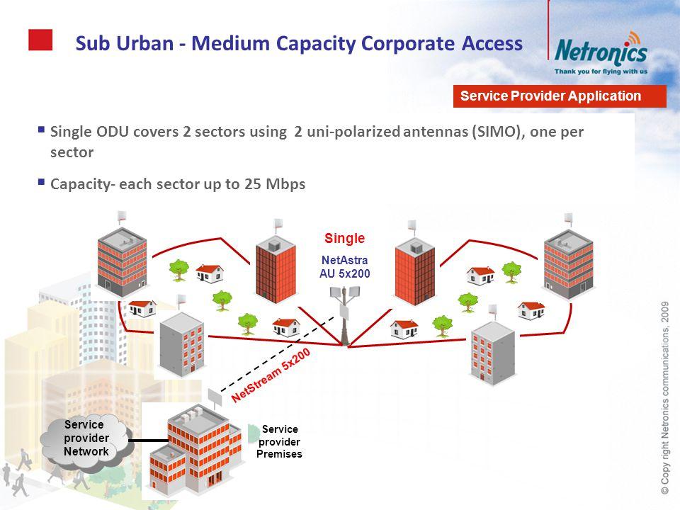 Sub Urban - Medium Capacity Corporate Access Single ODU covers 2 sectors using 2 uni-polarized antennas (SIMO), one per sector Capacity- each sector u
