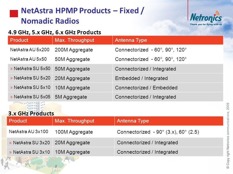 NetAstra HPMP Products – Fixed / Nomadic Radios 9 ProductMax.