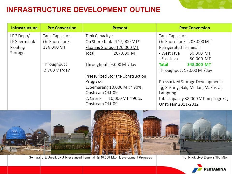 InfrastructurePre ConversionPresentPost Conversion LPG Depo/ LPG Terminal/ Floating Storage Tank Capacity : On Shore Tank : 136,000 MT Throughput : 3,