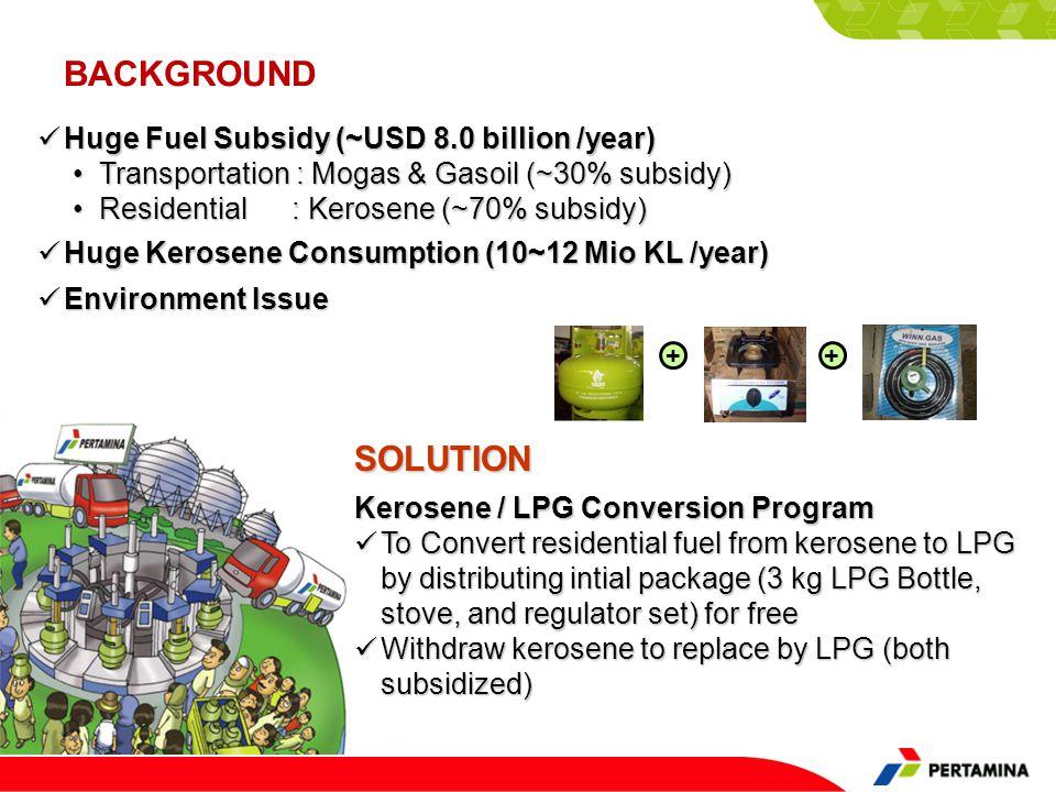 BACKGROUND Huge Fuel Subsidy (~USD 8.0 billion /year) Huge Fuel Subsidy (~USD 8.0 billion /year) Huge Kerosene Consumption (10~12 Mio KL /year) Huge K