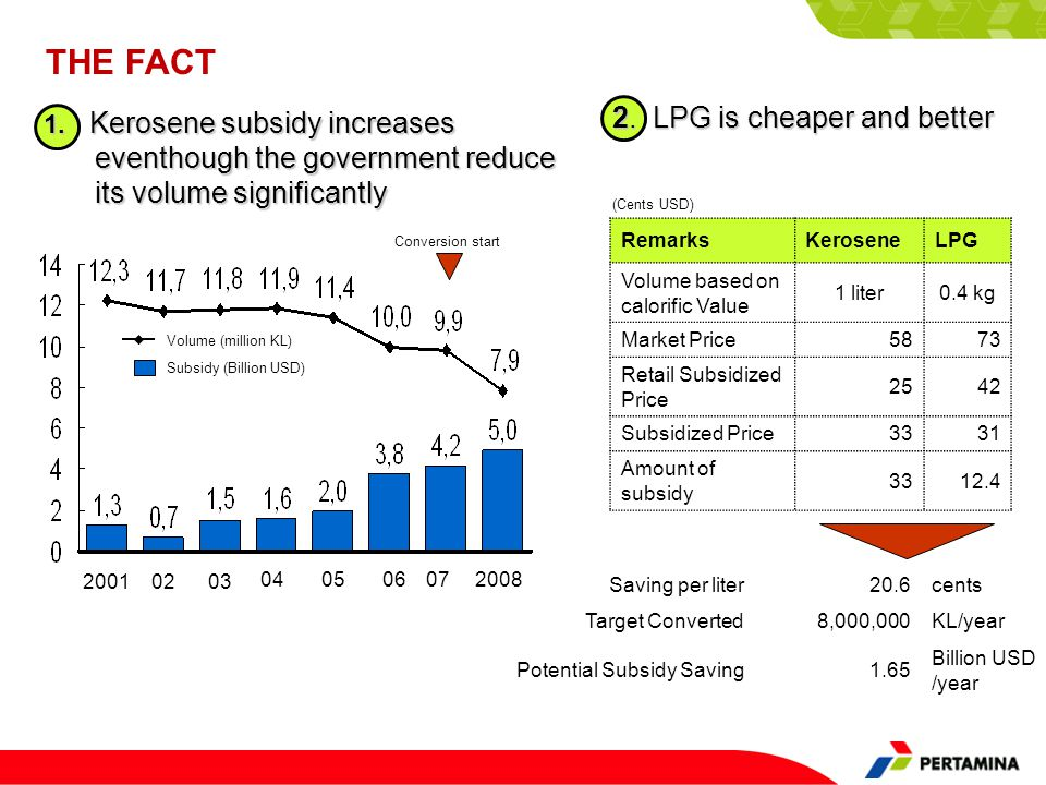 1. Kerosene subsidy increases eventhough the government reduce its volume significantly 20010203 040506072008 Volume (million KL) Subsidy (Billion USD