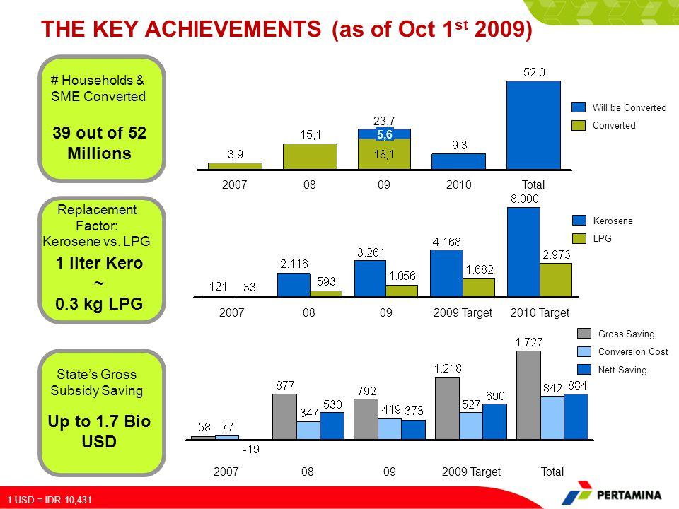 THE KEY ACHIEVEMENTS (as of Oct 1 st 2009) # Households & SME Converted 39 out of 52 Millions Replacement Factor: Kerosene vs. LPG 1 liter Kero ~ 0.3