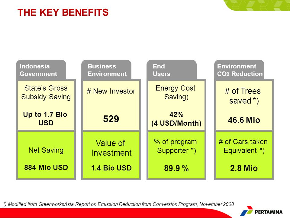 THE KEY BENEFITS Indonesia Government *) Modified from GreenworksAsia Report on Emission Reduction from Conversion Program, November 2008 States Gross