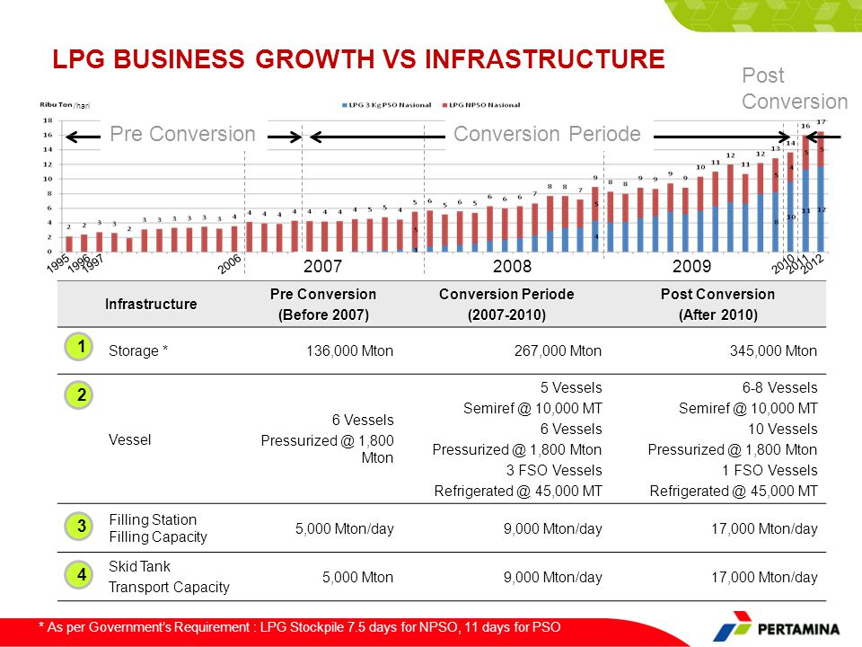 LPG BUSINESS GROWTH VS INFRASTRUCTUREInfrastructure Pre Conversion (Before 2007) Conversion Periode (2007-2010) Post Conversion (After 2010) Storage *