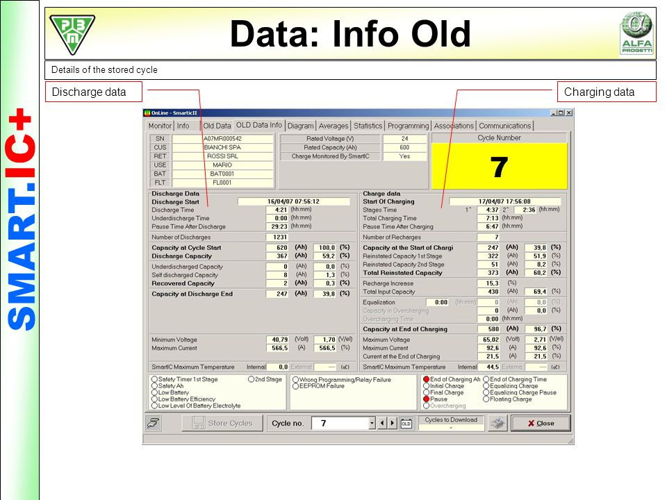 Data: Info Old Details of the stored cycle Discharge dataCharging data SMART. IC+
