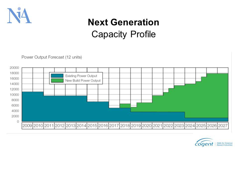 Next Generation Capacity Profile