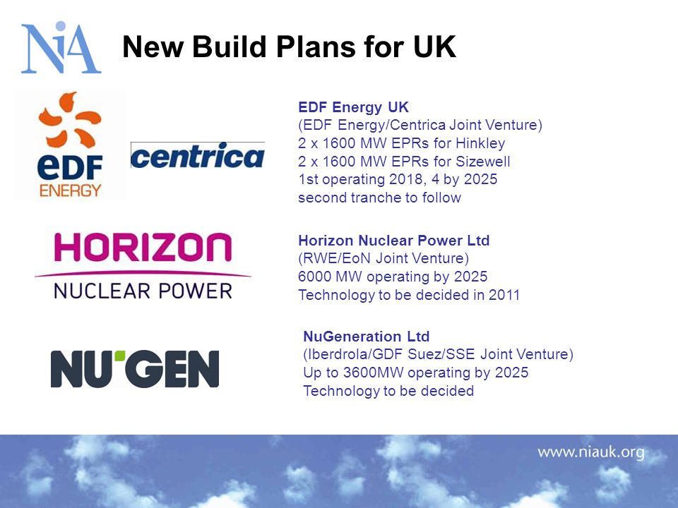 New Build Plans for UK EDF Energy UK (EDF Energy/Centrica Joint Venture) 2 x 1600 MW EPRs for Hinkley 2 x 1600 MW EPRs for Sizewell 1st operating 2018, 4 by 2025 second tranche to follow NuGeneration Ltd (Iberdrola/GDF Suez/SSE Joint Venture) Up to 3600MW operating by 2025 Technology to be decided Horizon Nuclear Power Ltd (RWE/EoN Joint Venture) 6000 MW operating by 2025 Technology to be decided in 2011