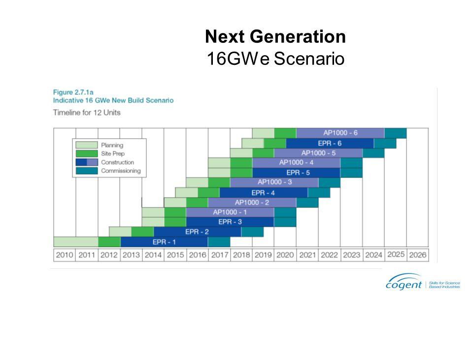 Next Generation 16GWe Scenario