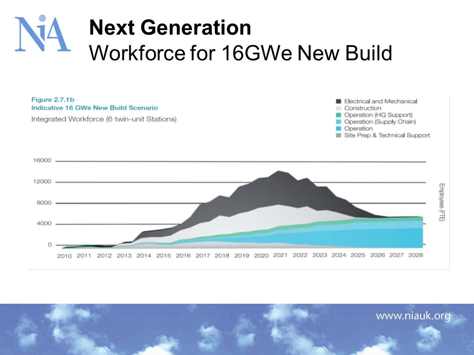 Next Generation Workforce for 16GWe New Build