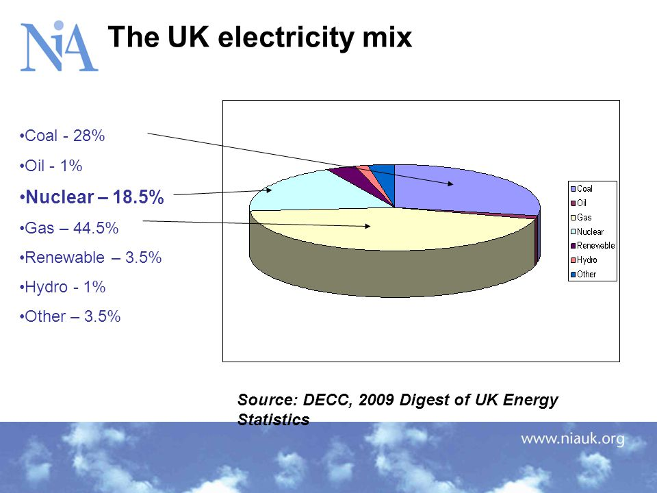 Source: DECC, 2009 Digest of UK Energy Statistics Coal - 28% Oil - 1% Nuclear – 18.5% Gas – 44.5% Renewable – 3.5% Hydro - 1% Other – 3.5% The UK elec