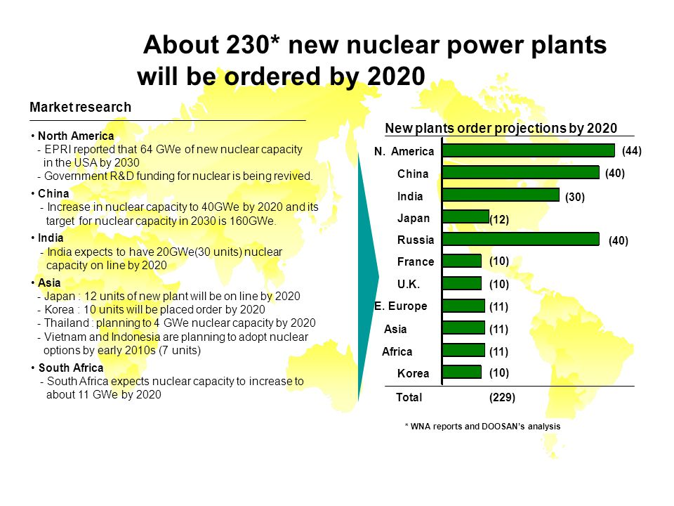 Nuclear New Build Projections About 230* new nuclear power plants will be ordered by 2020 Market research North America - EPRI reported that 64 GWe of