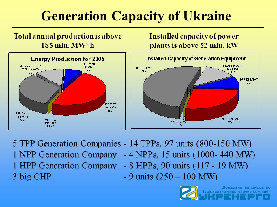 Installed capacity of power plants is above 52 mln.