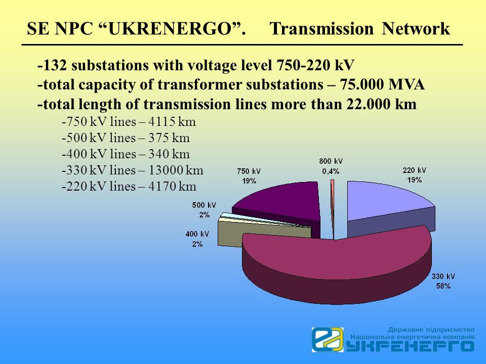 SE NPC UKRENERGO. Transmission Network -132 substations with voltage level 750-220 kV -total capacity of transformer substations – 75.000 MVA -total l