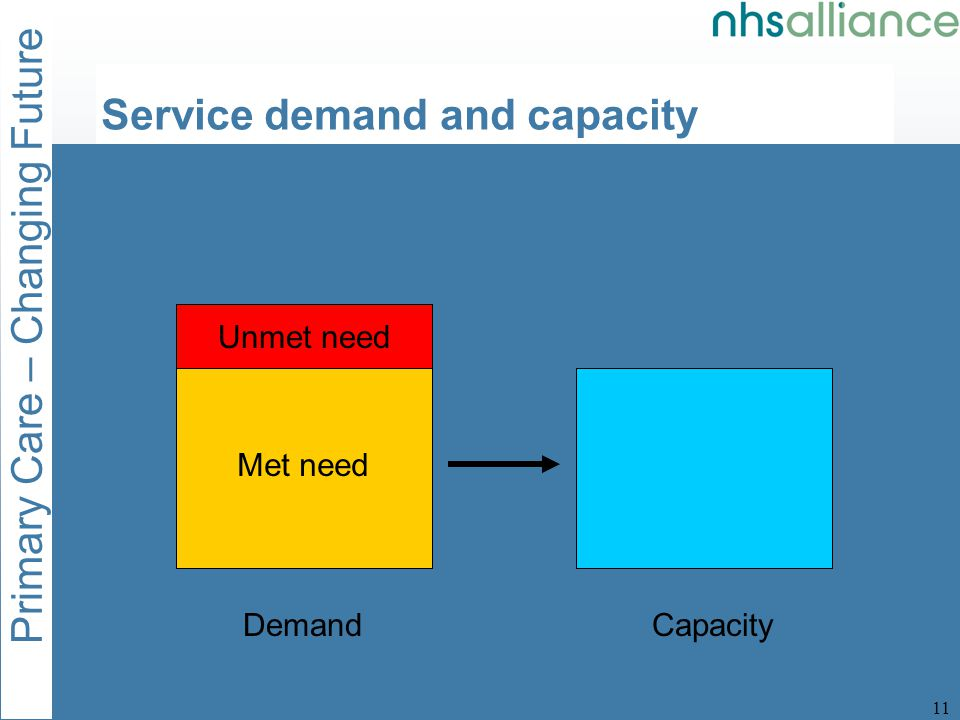 Primary Care – Changing Future 11 DemandCapacity Met need Unmet need Service demand and capacity