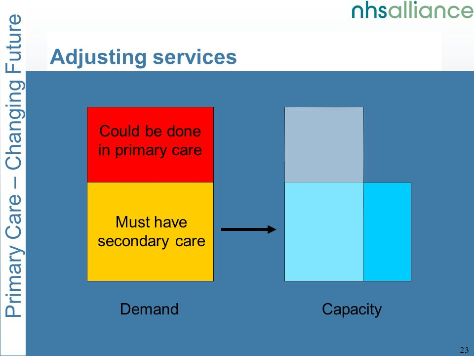 Primary Care – Changing Future 23 DemandCapacity Must have secondary care Could be done in primary care Adjusting services