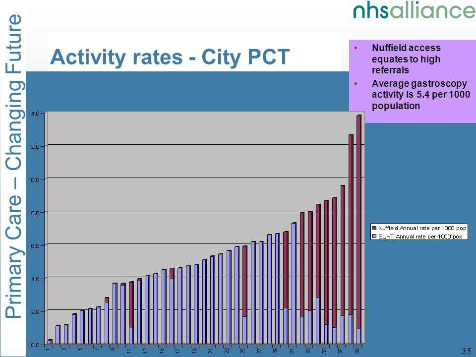 Primary Care – Changing Future 35 Nuffield access equates to high referrals Average gastroscopy activity is 5.4 per 1000 population Activity rates - City PCT