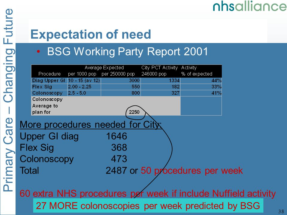 Primary Care – Changing Future 38 Expectation of need BSG Working Party Report 2001 More procedures needed for City: Upper GI diag1646 Flex Sig 368 Colonoscopy 473 Total2487 or 50 procedures per week 60 extra NHS procedures per week if include Nuffield activity 27 MORE colonoscopies per week predicted by BSG