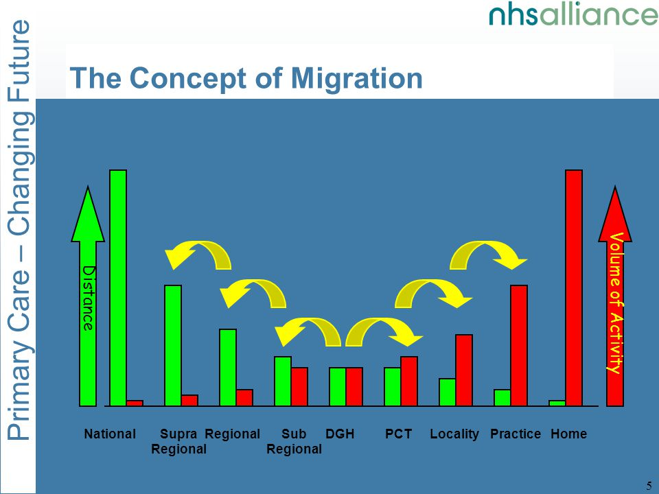Primary Care – Changing Future 5 The Concept of Migration Volume of Activity Distance HomePracticeLocalityDGHSub Regional RegionalSupra Regional NationalPCT