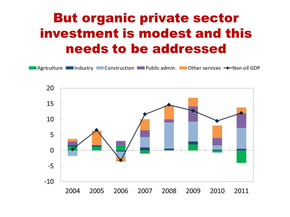 But organic private sector investment is modest and this needs to be addressed